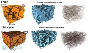 3D FIB-SEM reconstructions of electrodes at different cycling stages: in terms of active particles (left), porosity with carbon black and all other non-active materials (middle), and the interface between the phases (right). Courtesy of Dr. Bohang Song, the University of Oxford.