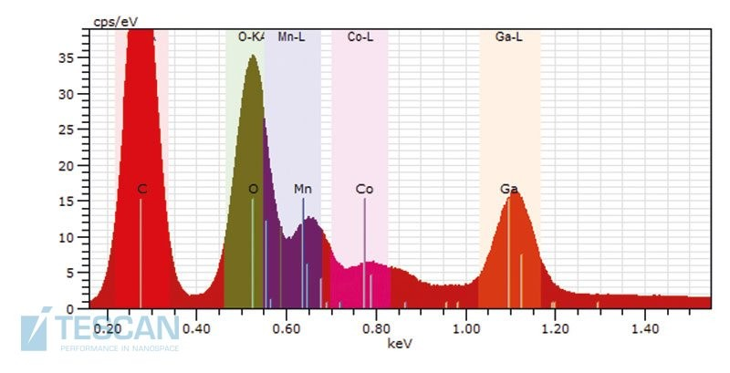 EDX spectrum of a Li-ion battery electrode.