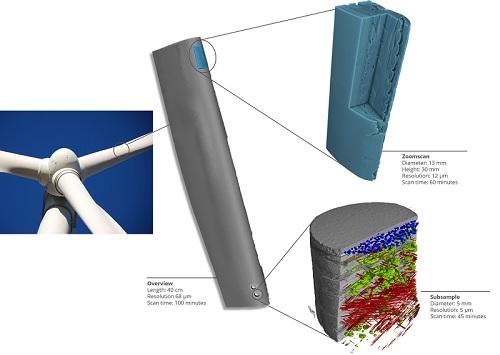 Composite wind blade engineering